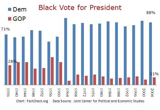 Black_Vote_Pres