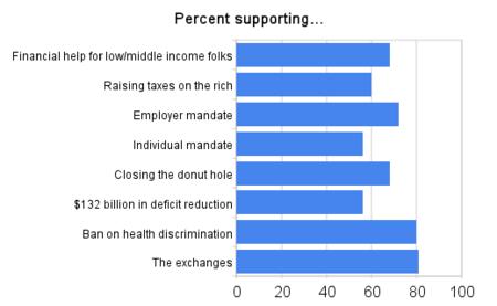 percent_supporting_-thumb-450x277